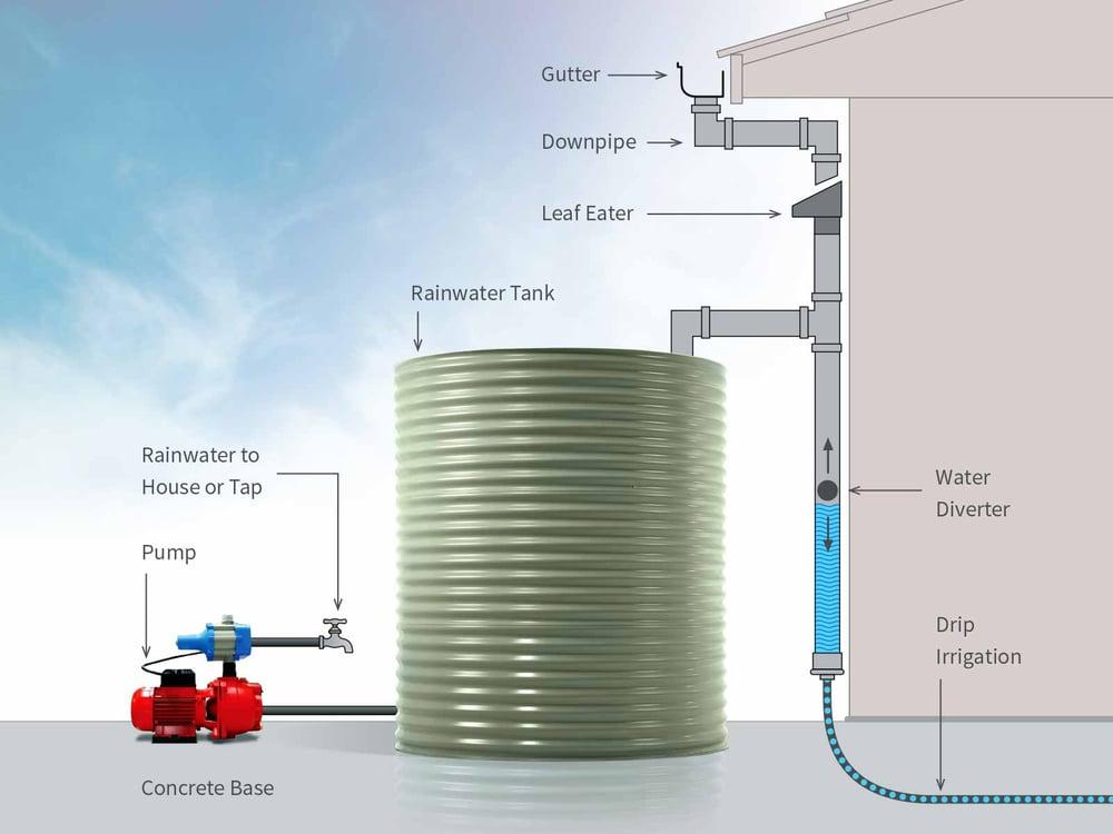 rainwater-tanks-water-supply-modular-home.jpg