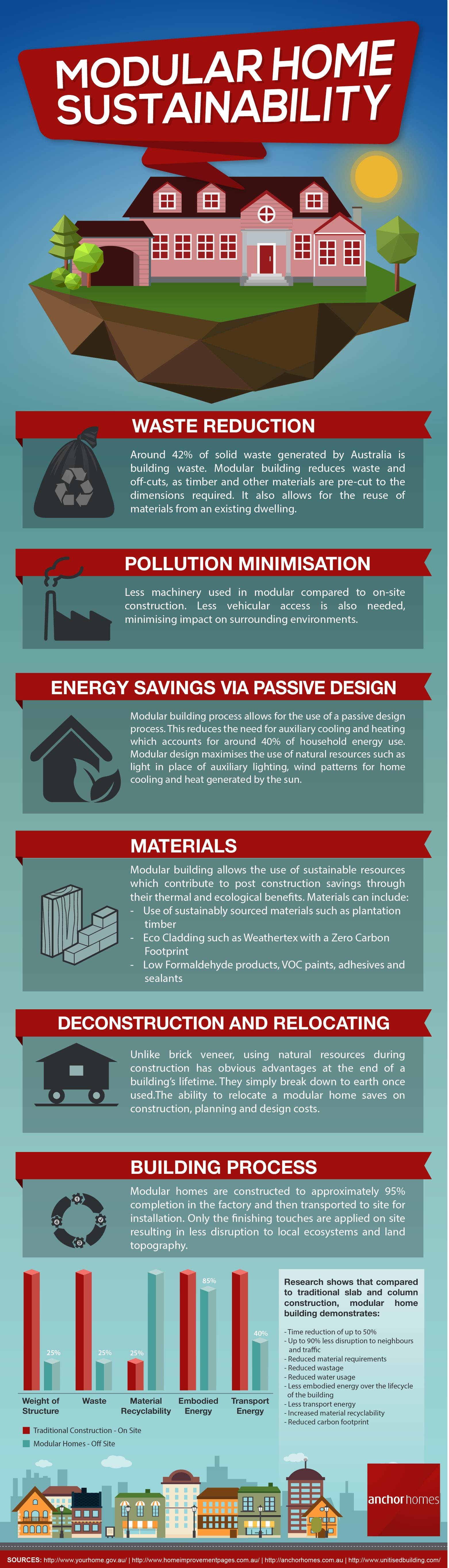 modular-home-sustainability-infographic
